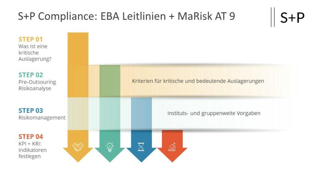 MaRisk 6.0: Was ändert sich beim Auslagerungsmanagement?