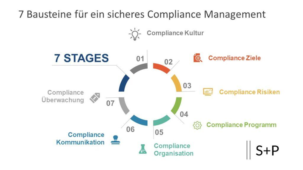 Vermeidung von Interessenkonflikten in der Compliance Funktion