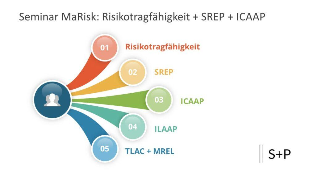 Welche Anpassungen der MaRisk führen zu erhöhten Anforderungen?